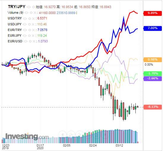 トルコリラ円 TRY/JPY(日足) 2020年3月24日