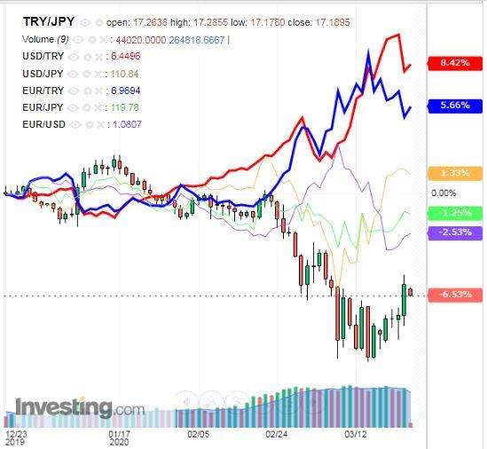 トルコリラ円 TRY/JPY(日足) 2020年3月25日
