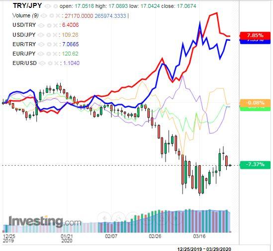 トルコリラ円 TRY/JPY(日足) 2020年3月27日