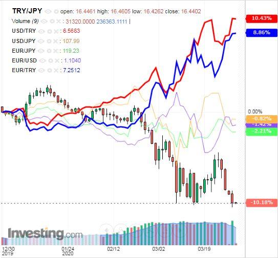 トルコリラ円 TRY/JPY(日足) 2020年3月31日
