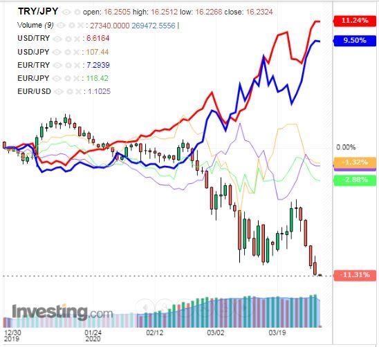 トルコリラ円 TRY/JPY(日足) 2020年4月1日