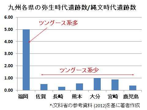 九州各県の縄文・弥生遺跡数比