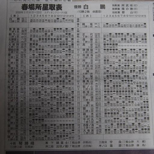 20200323・大相撲01-1・番付・特大1