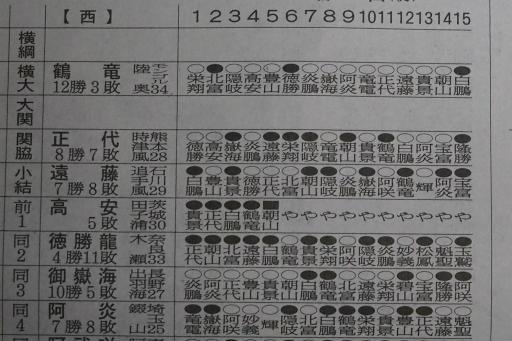 20200323・大相撲07・西上位