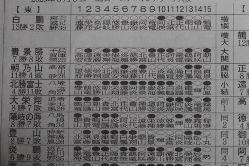 20200323・大相撲06・東上位