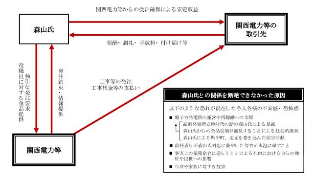 60 関電 第3者報告 図