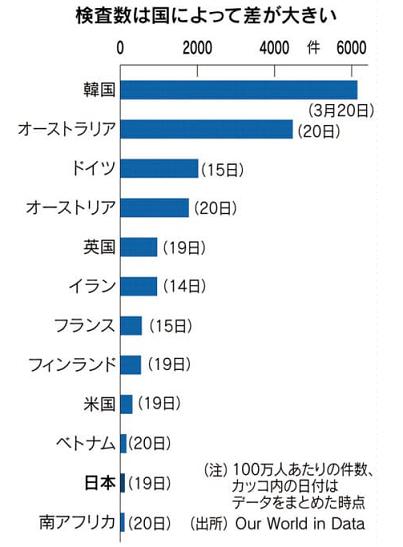 コロナ検査数の各国比較 日経20200402