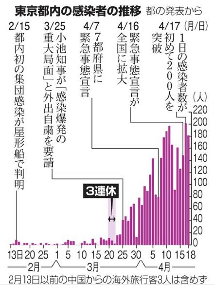 60 東京の感染者推移 IMG_0542