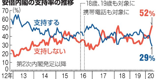 修 朝日 安倍内閣 支持率最低