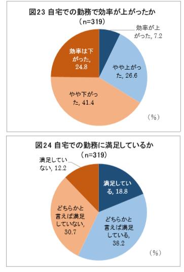 修 生産性本部 在宅勤務 アンケート円グラフ