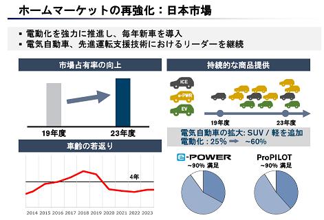 50 日産 日本市場