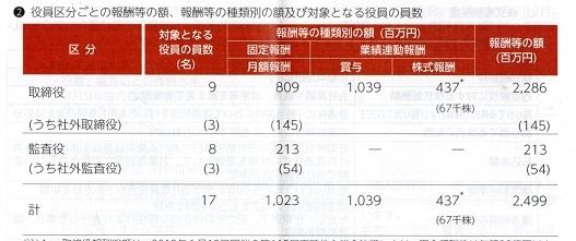 修 トヨタ 役員報酬 202003期