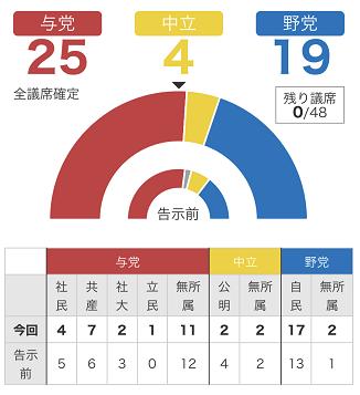 修 沖縄県議選 結果
