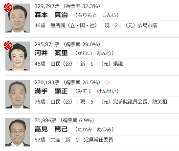 修 2019 参院広島選挙区