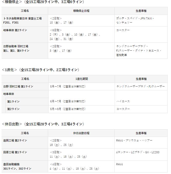 修 トヨタ 20年7月の稼働計画