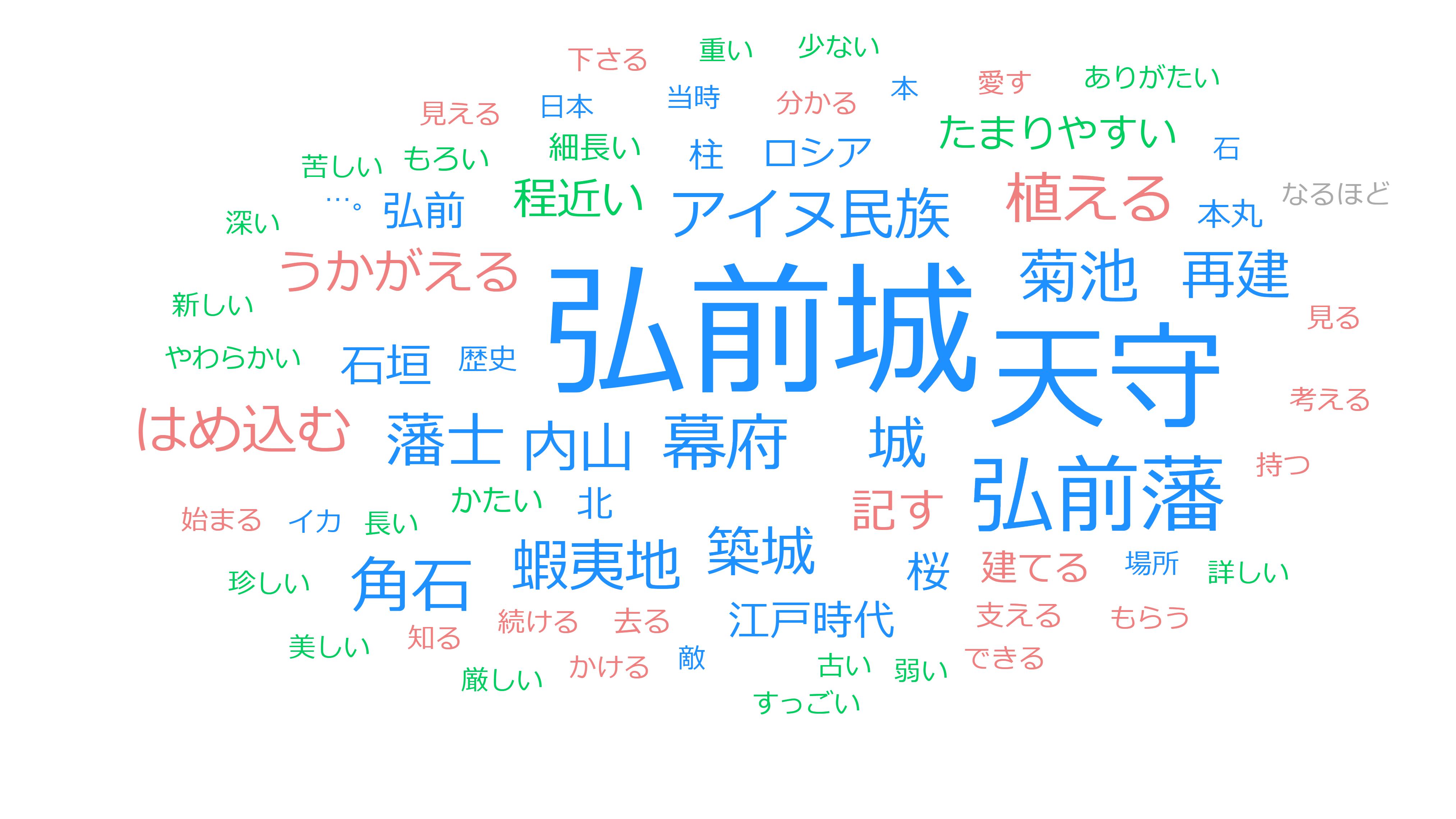 歴史秘話ヒストリア「弘前城 北のお城の400年」戦国~江戸