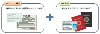 マイナンバーカードと運転免許証