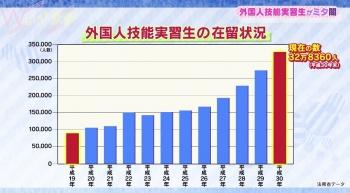 技能研修生グラフ