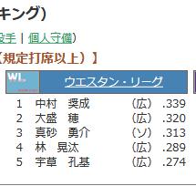 Screenshot_2020-08-03 2020年度 ファーム成績