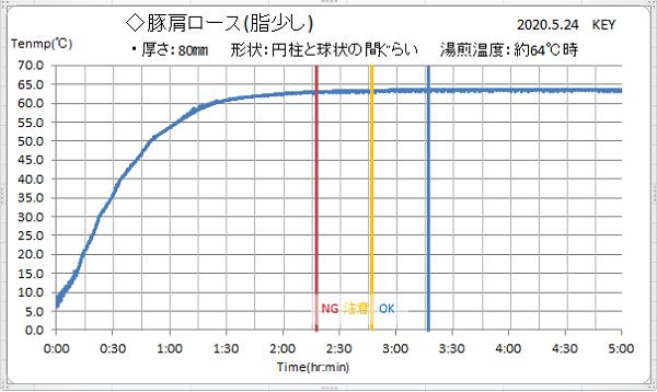 80mm厚豚肩ロース実験加熱グラフ