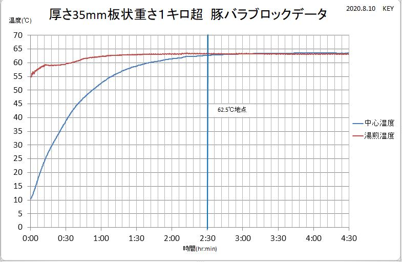 厚さ35mm板状1キロ超豚バラデータ