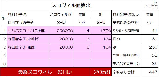 2000SHU算出