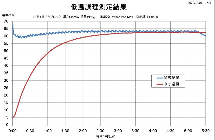 低温調理測定結果画像1