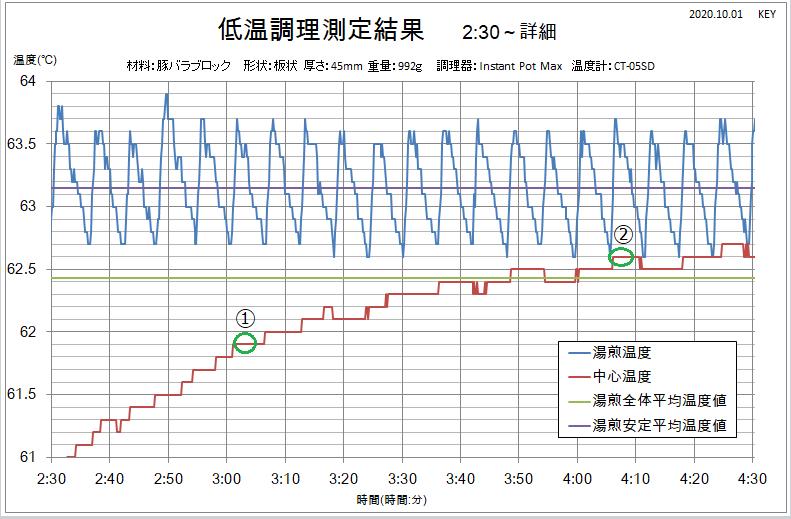 低温調理結果画像3