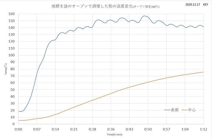 比較グラフ2