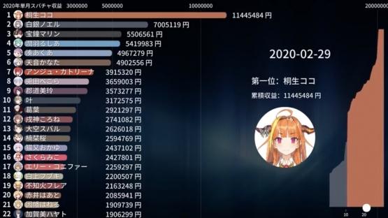 【悲報】Vtuberオタク、Vtuberに9700万円もスパチャする