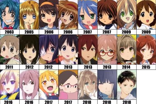 【京アニ人気投票結果】京都アニメーション作品で最も票を集めたのはあの作品に!