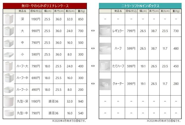 無印・やわらかポリエチレンケース・ニトリ・ソフトNインボックス比較表①